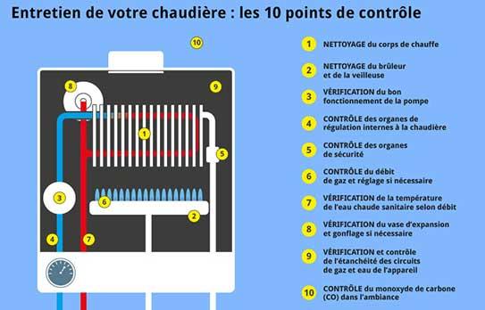 546*348 entretien chaudière 10 ponts de vérification par plombier 79.fr