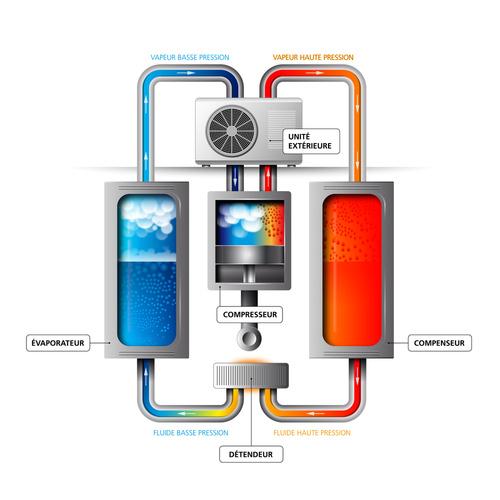 500*500 shéma d'une pompe à chaleur installée sur niort par plombier 79